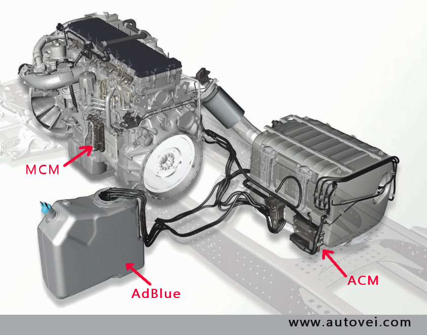 MCM-ACM-ADBLUE, MP4, EURO6
