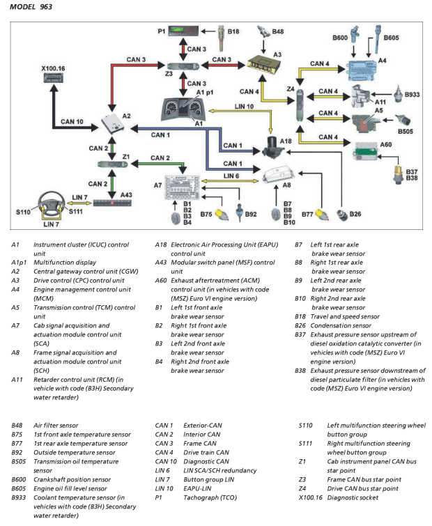 Actros diagram. Electronic systems. MCM+ACM. M5Z