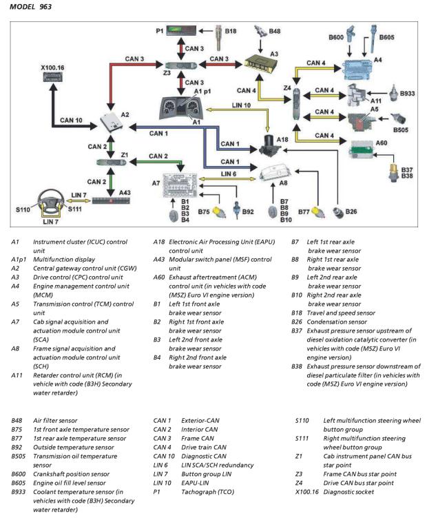 Actros diagram. Electronic systems. MCM+ACM. M5Z
